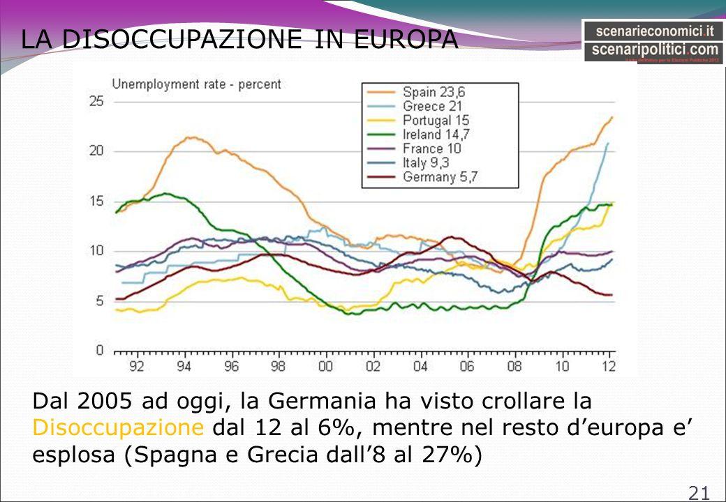 LA DISOCCUPAZIONE IN EUROPA 21 Dal 2005 ad oggi, la Germania ha visto crollare la Disoccupazione dal 12 al 6%, mentre nel resto deuropa e esplosa (Spagna e Grecia dall8 al 27%)
