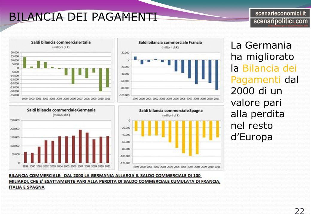 BILANCIA DEI PAGAMENTI 22 La Germania ha migliorato la Bilancia dei Pagamenti dal 2000 di un valore pari alla perdita nel resto dEuropa
