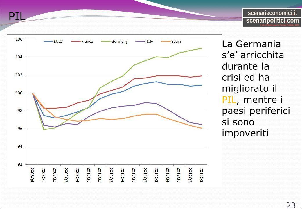 PIL 23 La Germania se arricchita durante la crisi ed ha migliorato il PIL, mentre i paesi periferici si sono impoveriti