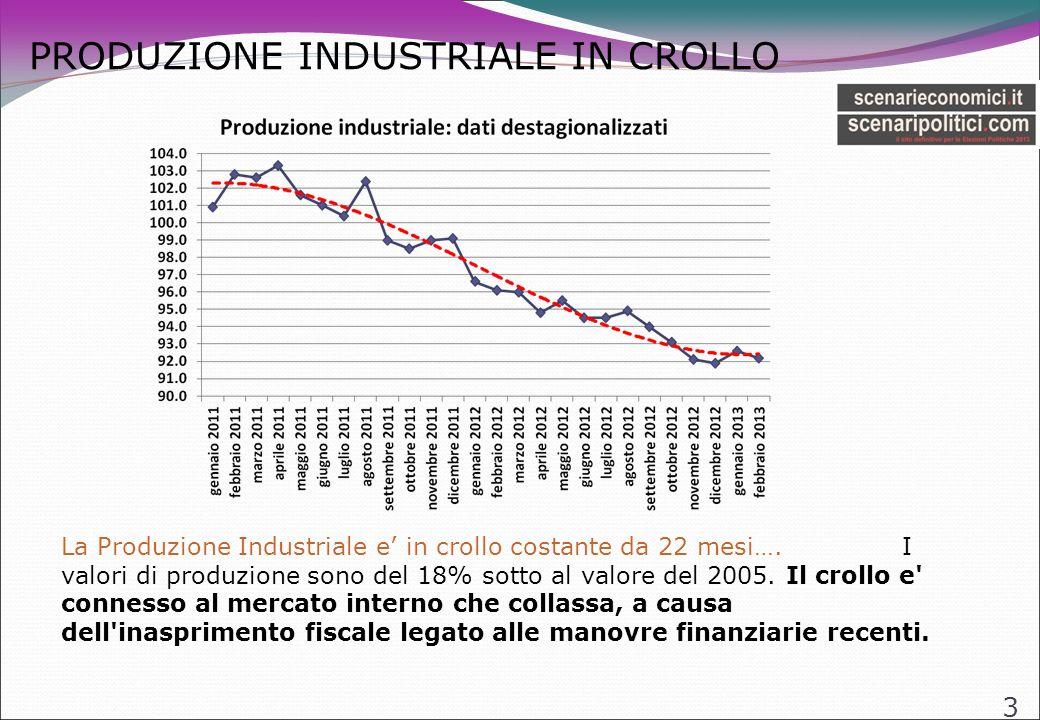PRODUZIONE INDUSTRIALE IN CROLLO 3 La Produzione Industriale e in crollo costante da 22 mesi….