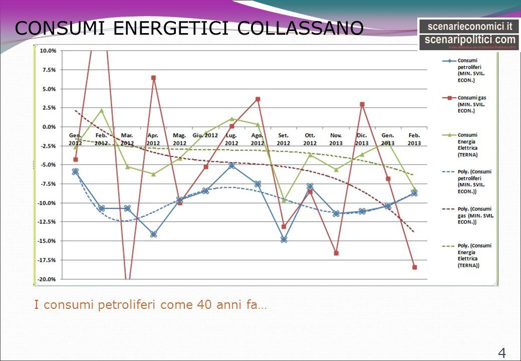 CONCLUSIONI 15 Le svariate manovre cui e stata sottoposta lItalia (quelle di Tremonti e quella di Monti), sotto la pressione di Bruxelles che aveva chiesto di anticipare il pareggio di bilancio, ed incentrati sullincremento della Pressione Fiscale hanno i seguenti effetti, guardando i dati del 2012: - Crollo verticale dei consumi interni ed investimenti (quindi del PIL) - Impoverimento reale consistente degli Italiani - Crollo produttivo - Aumento fortissimo della disoccupazione - Crollo della FIDUCIA