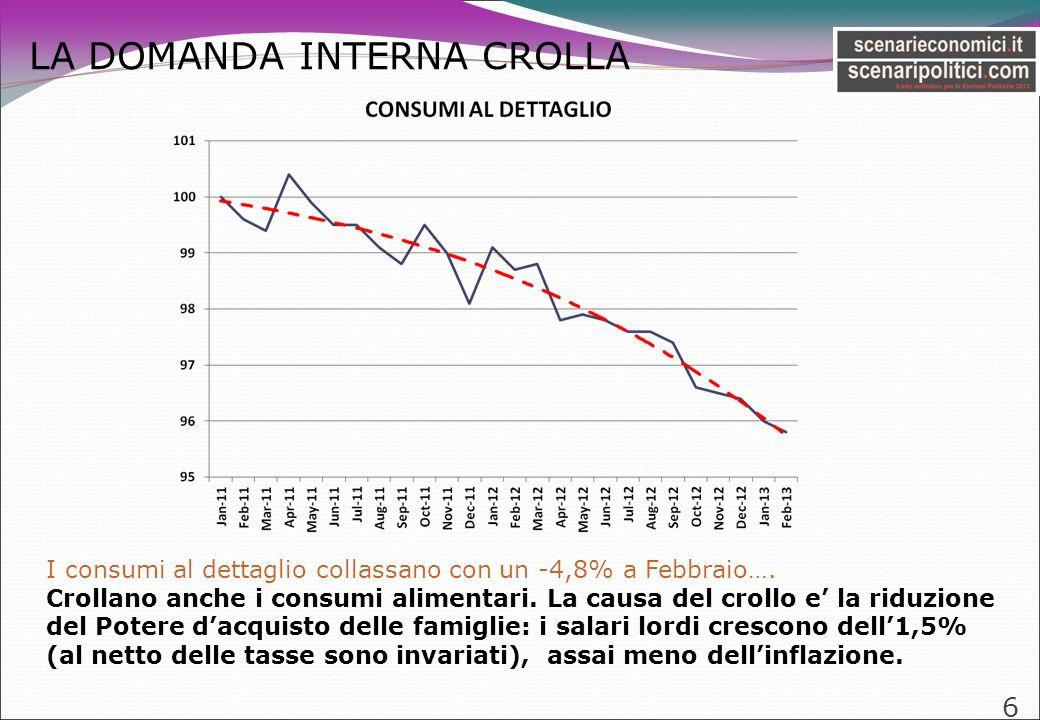 LA DOMANDA INTERNA CROLLA 6 I consumi al dettaglio collassano con un -4,8% a Febbraio….