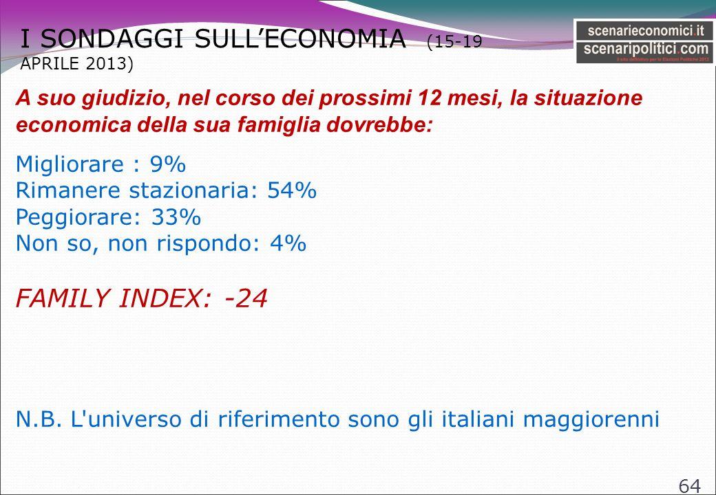 I SONDAGGI SULLECONOMIA (15-19 APRILE 2013) 64 A suo giudizio, nel corso dei prossimi 12 mesi, la situazione economica della sua famiglia dovrebbe: Migliorare : 9% Rimanere stazionaria: 54% Peggiorare: 33% Non so, non rispondo: 4% FAMILY INDEX: -24 N.B.