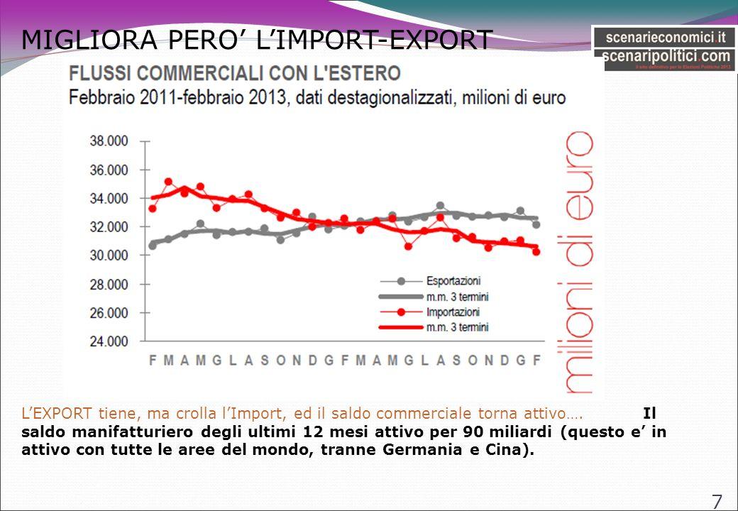 MIGLIORA PERO LIMPORT-EXPORT 7 LEXPORT tiene, ma crolla lImport, ed il saldo commerciale torna attivo….