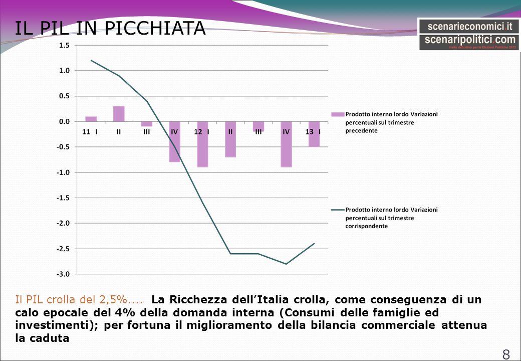 LE BORSE VANNO MALE 9 La borsa italiana va male, molto peggio di quella USA e dei paesi del Nord Europa….