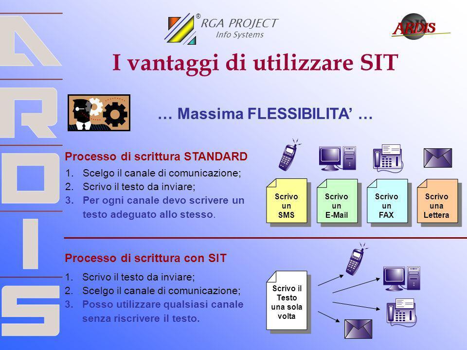 I vantaggi di utilizzare SIT RGA PROJECT Info Systems ® … Massima FLESSIBILITA … Scrivo una Lettera Scrivo un SMS Scrivo un E-Mail Scrivo un FAX Proce