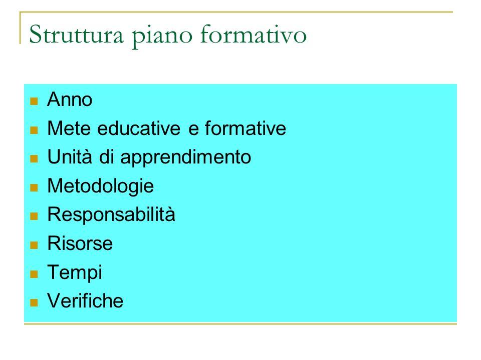 Struttura piano formativo Anno Mete educative e formative Unità di apprendimento Metodologie Responsabilità Risorse Tempi Verifiche