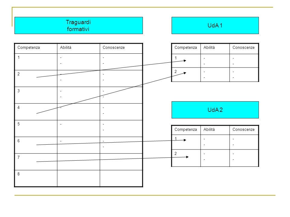 CompetenzaAbilitàConoscenze 1---- ---- 2---- ---- 3---- ---- 4----- 5----- 6----- 7 8 CompetenzaAbilitàConoscenze 1---- ---- 2---- ---- Traguardi form