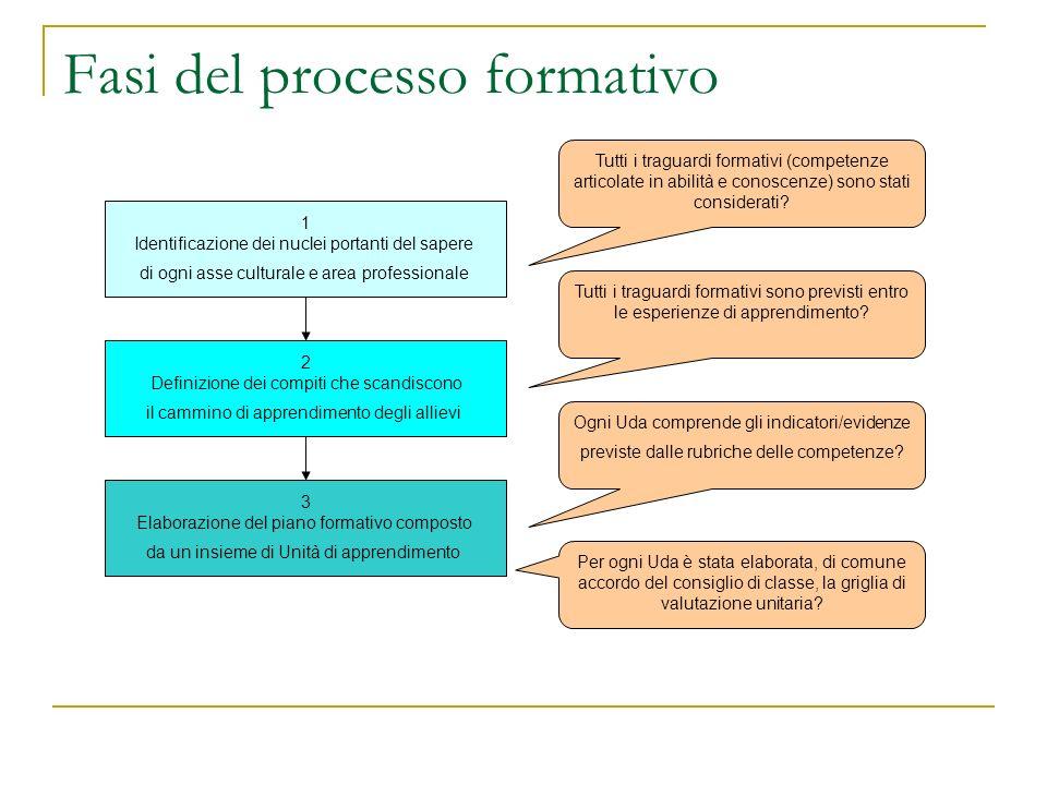 Fasi del processo formativo 1 Identificazione dei nuclei portanti del sapere di ogni asse culturale e area professionale 2 Definizione dei compiti che