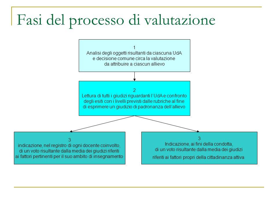 Fasi del processo di valutazione 1 Analisi degli oggetti risultanti da ciascuna UdA e decisione comune circa la valutazione da attribuire a ciascun al