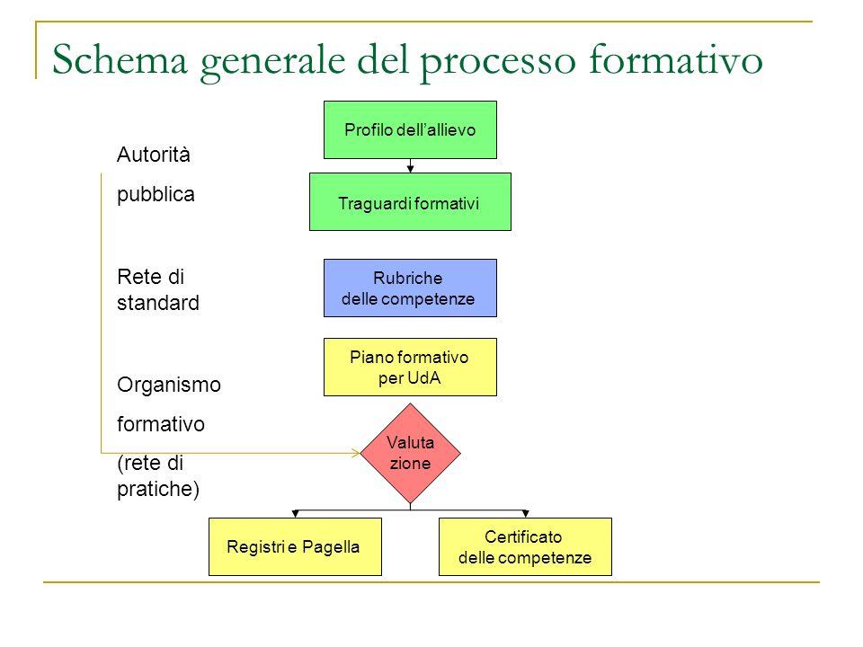 Schema generale del processo formativo Profilo dellallievo Traguardi formativi Piano formativo per UdA Valuta zione Autorità pubblica Organismo format