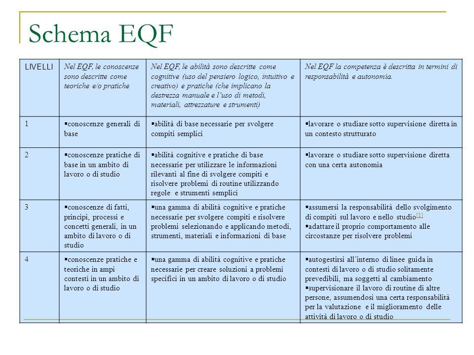 Schema EQF LIVELLI Nel EQF, le conoscenze sono descritte come teoriche e/o pratiche Nel EQF, le abilità sono descritte come cognitive (uso del pensier