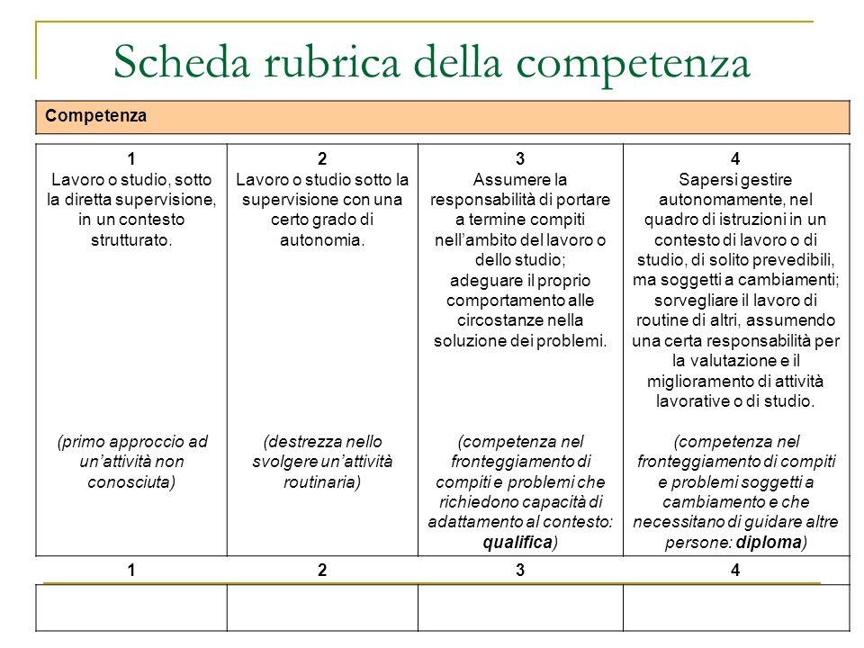 Scheda rubrica della competenza Competenza 1 Lavoro o studio, sotto la diretta supervisione, in un contesto strutturato. (primo approccio ad unattivit