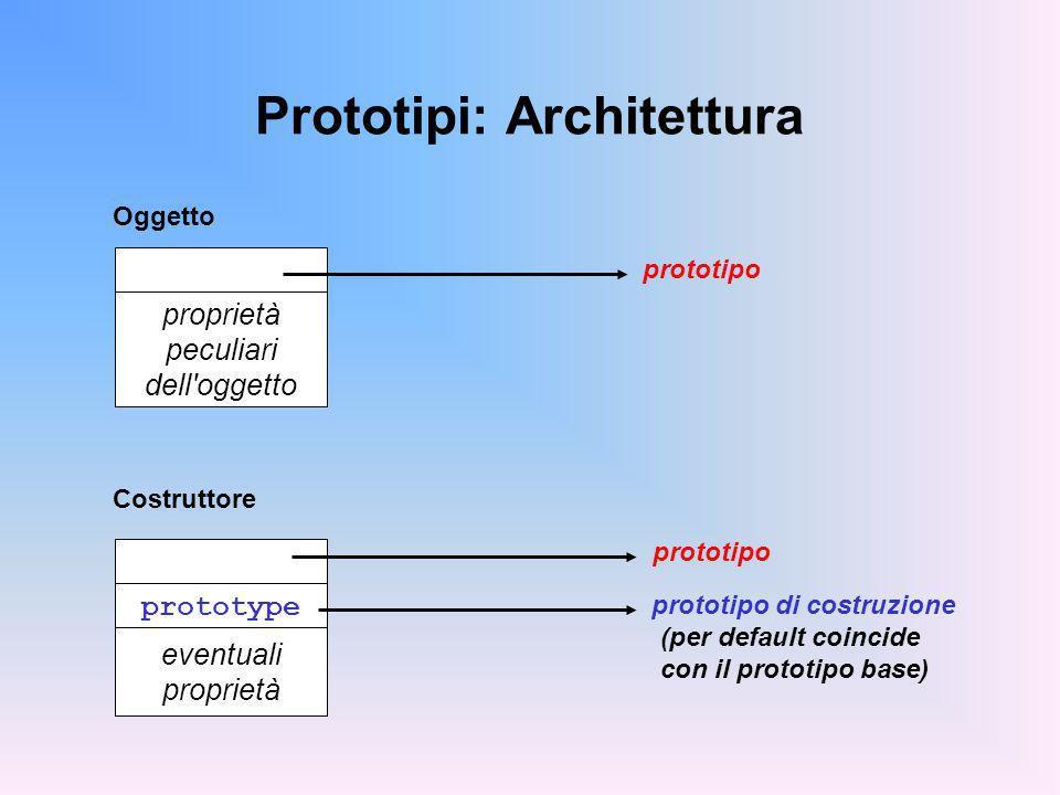 Prototipi: Architettura proprietà peculiari dell'oggetto Oggetto prototipo prototype eventuali proprietà prototipo prototipo di costruzione Costruttor