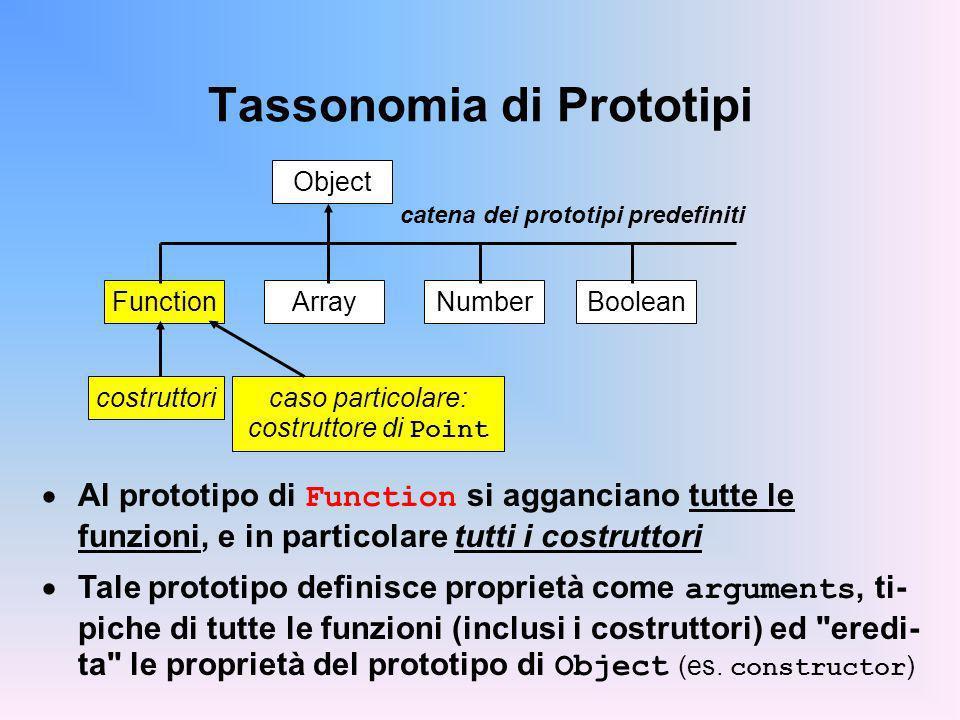Tassonomia di Prototipi Object catena dei prototipi predefiniti ArrayFunctionNumberBoolean costruttoricaso particolare: costruttore di Point Al prototipo di Function si agganciano tutte le funzioni, e in particolare tutti i costruttori Tale prototipo definisce proprietà come arguments, ti- piche di tutte le funzioni (inclusi i costruttori) ed eredi- ta le proprietà del prototipo di Object (es.
