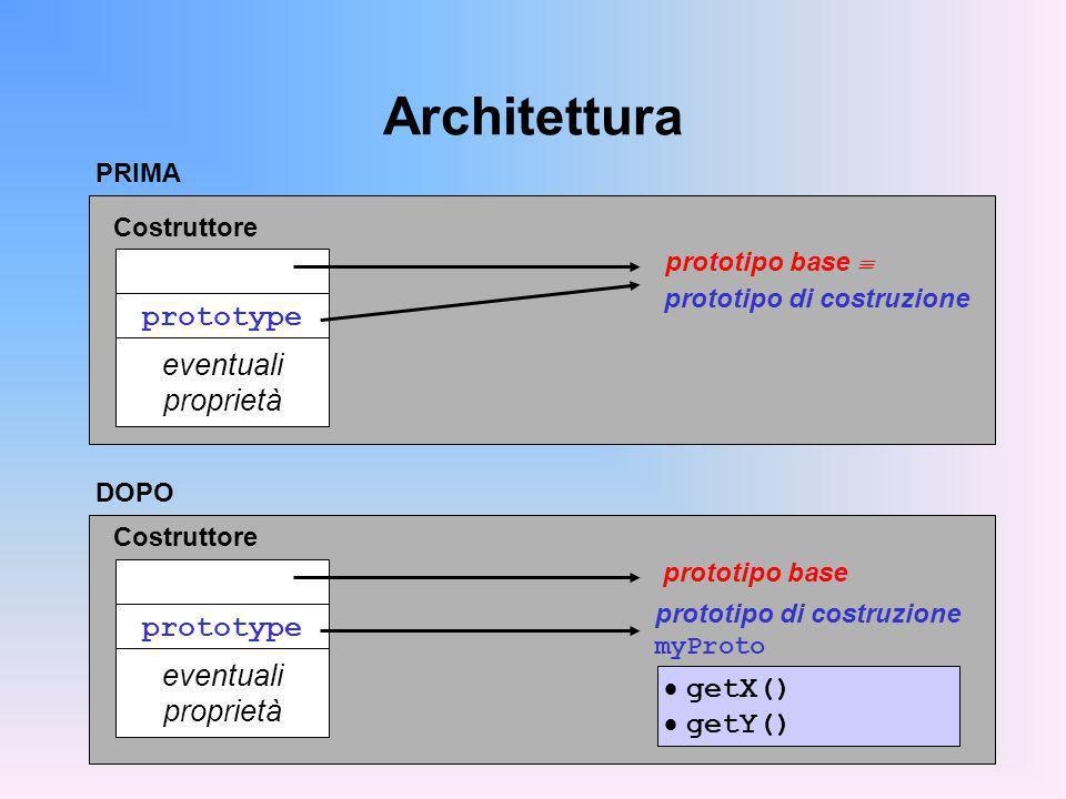 DOPO Architettura prototype eventuali proprietà prototipo base prototipo di costruzione myProto Costruttore prototype eventuali proprietà prototipo base prototipo di costruzione Costruttore PRIMA getX() getY()