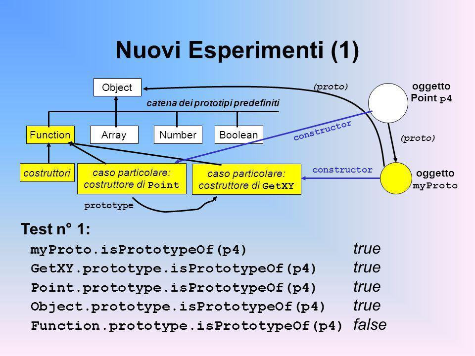 Nuovi Esperimenti (1) Object catena dei prototipi predefiniti Array FunctionNumberBoolean costruttori caso particolare: costruttore di Point Test n° 1: myProto.isPrototypeOf(p4) true GetXY.prototype.isPrototypeOf(p4) true Point.prototype.isPrototypeOf(p4) true Object.prototype.isPrototypeOf(p4) true Function.prototype.isPrototypeOf(p4) false caso particolare: costruttore di GetXY oggetto myProto oggetto Point p4 prototype constructor (proto) constructor