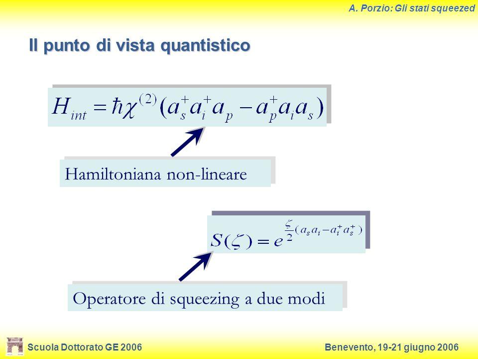 Scuola Dottorato GE 2006Benevento, 19-21 giugno 2006 A. Porzio: Gli stati squeezed Il punto di vista quantistico Hamiltoniana non-lineare Operatore di