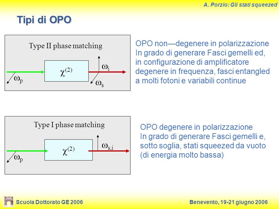 Scuola Dottorato GE 2006Benevento, 19-21 giugno 2006 A. Porzio: Gli stati squeezed Tipi di OPO p Type II phase matching i s p Type I phase matching s,