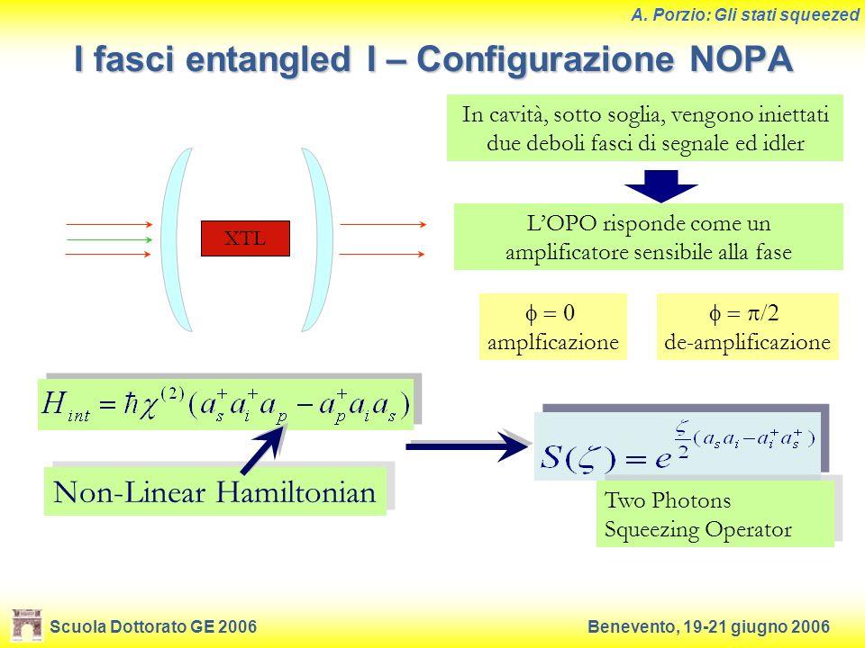 Scuola Dottorato GE 2006Benevento, 19-21 giugno 2006 A. Porzio: Gli stati squeezed I fasci entangled I – Configurazione NOPA In cavità, sotto soglia,