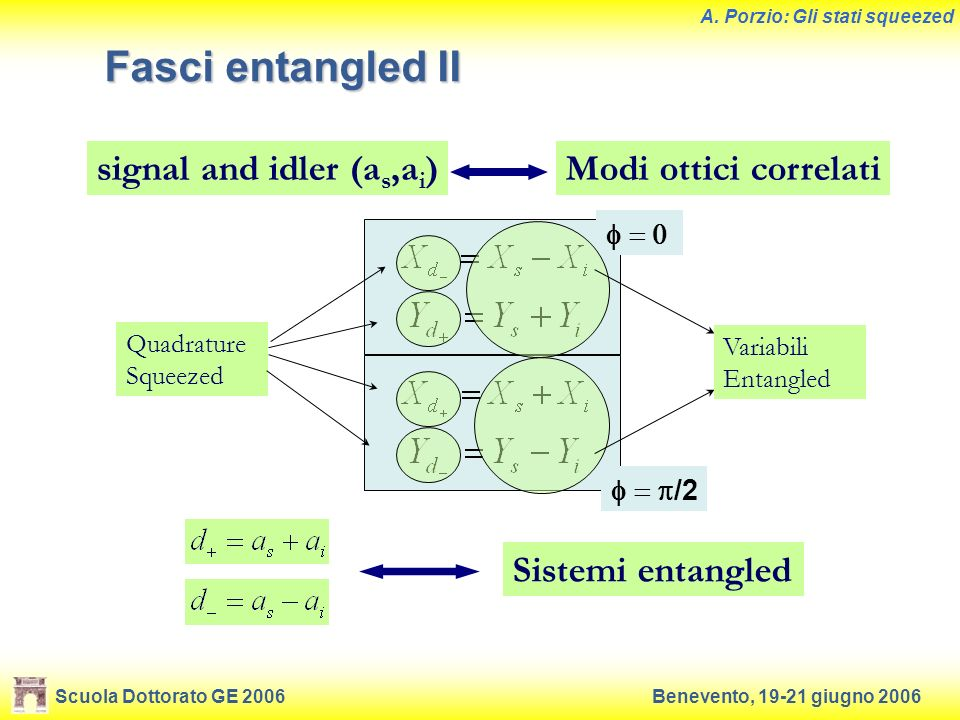 Scuola Dottorato GE 2006Benevento, 19-21 giugno 2006 A. Porzio: Gli stati squeezed Fasci entangled II /2 Variabili Entangled Quadrature Squeezed Modi