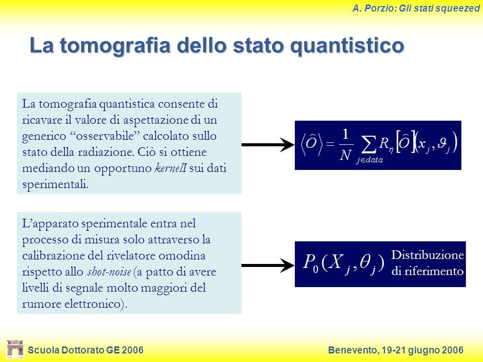 Scuola Dottorato GE 2006Benevento, 19-21 giugno 2006 A. Porzio: Gli stati squeezed La tomografia dello stato quantistico La tomografia quantistica con