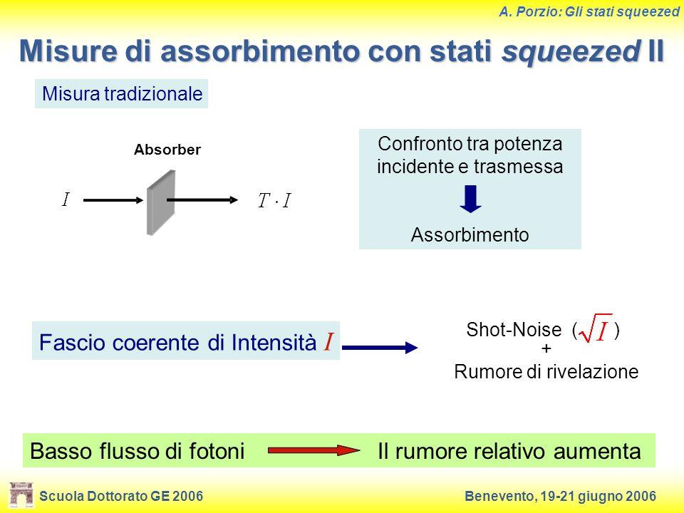 Scuola Dottorato GE 2006Benevento, 19-21 giugno 2006 A. Porzio: Gli stati squeezed Misure di assorbimento con stati squeezed II Misura tradizionale Ab