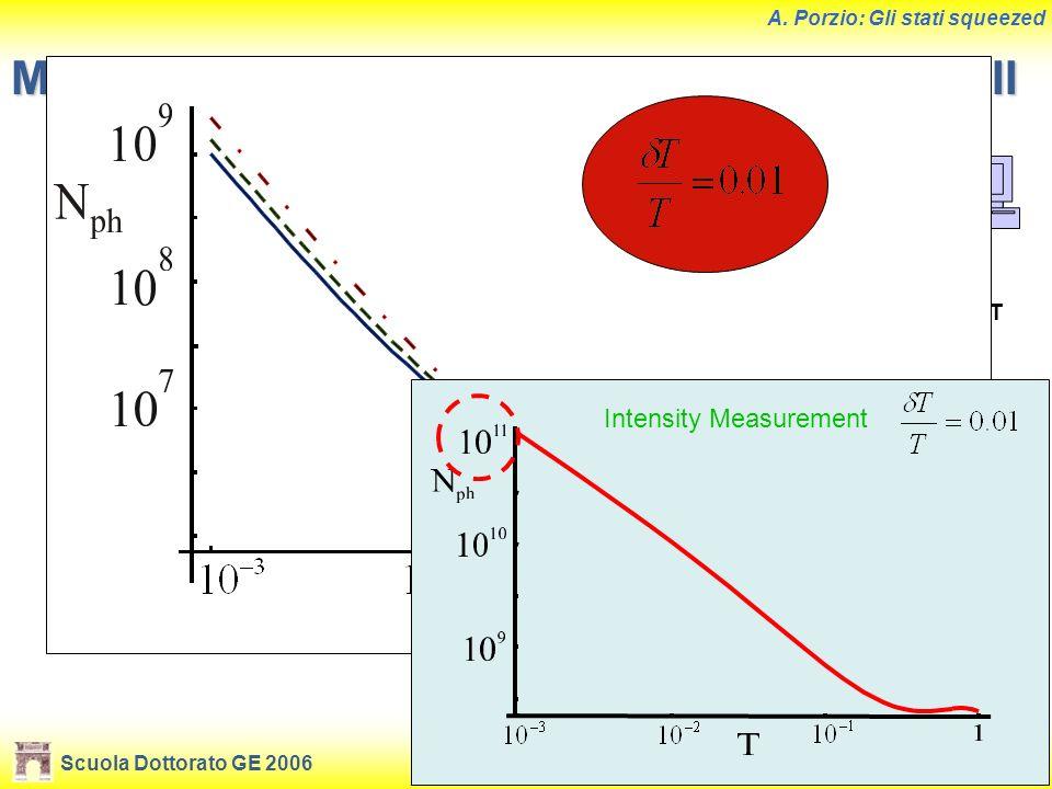 Scuola Dottorato GE 2006Benevento, 19-21 giugno 2006 A. Porzio: Gli stati squeezed Misure di assorbimento con stati squeezed III QUADRATURE MEASUREMEN