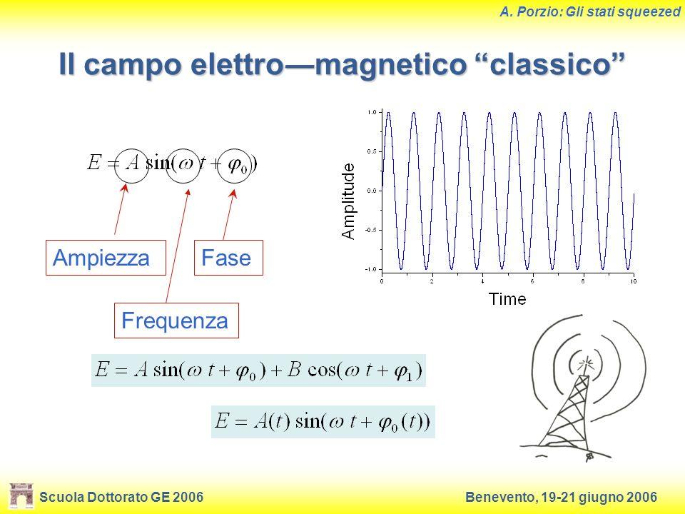 Scuola Dottorato GE 2006Benevento, 19-21 giugno 2006 A. Porzio: Gli stati squeezed Il campo elettromagnetico classico AmpiezzaFase Frequenza