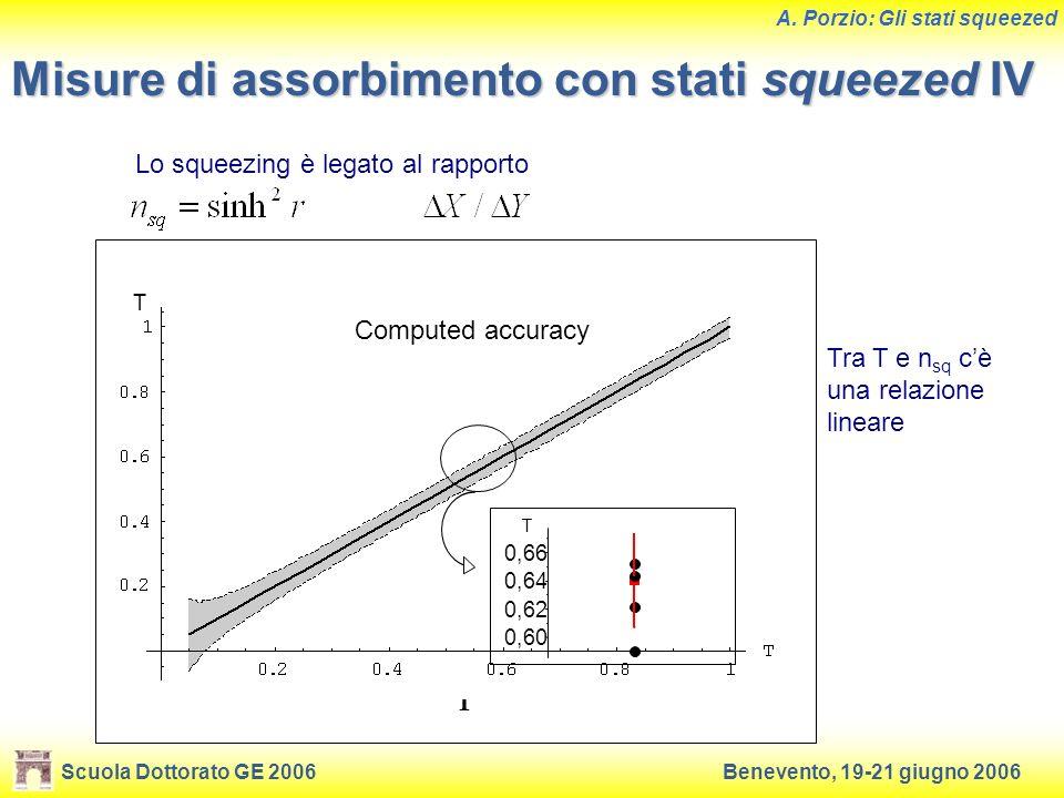 Scuola Dottorato GE 2006Benevento, 19-21 giugno 2006 A. Porzio: Gli stati squeezed Misure di assorbimento con stati squeezed IV Tra T e n sq cè una re