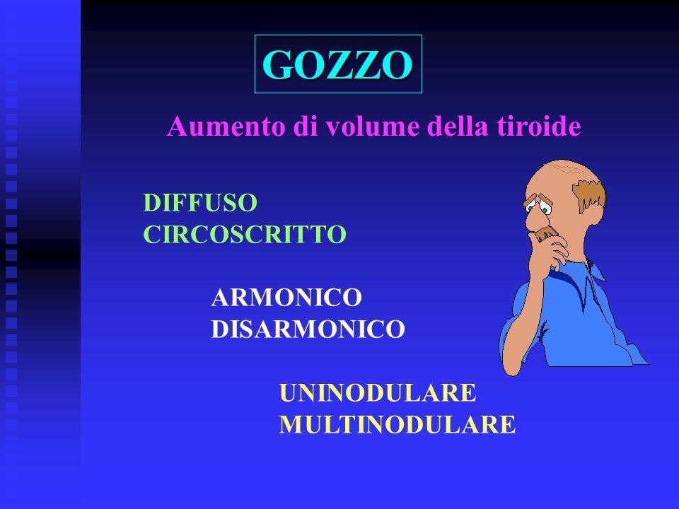 DIFFUSO CIRCOSCRITTO ARMONICO DISARMONICO UNINODULARE MULTINODULARE Aumento di volume della tiroide GOZZO