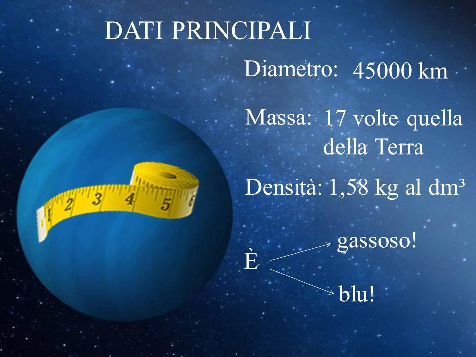 Diametro: DATI PRINCIPALI 45000 km Massa: 17 volte quella della Terra Densità:1,58 kg al dm³ È gassoso! blu!