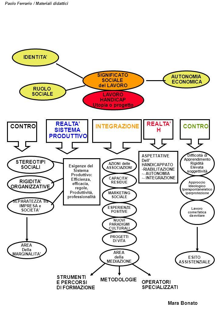 Paolo Ferrario / Materiali didattici SIGNIFICATO SOCIALE del LAVORO IDENTITA RUOLO SOCIALE AUTONOMIA ECONOMICA LAVORO HANDICAP Utopia o progetto CONTR