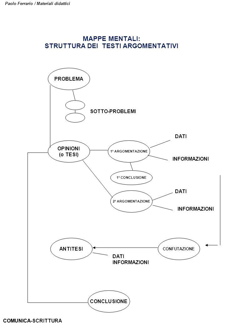 Paolo Ferrario / Materiali didattici MAPPE MENTALI: STRUTTURA DEI TESTI ARGOMENTATIVI PROBLEMA OPINIONI (o TESI) ANTITESI CONCLUSIONE SOTTO-PROBLEMI 1
