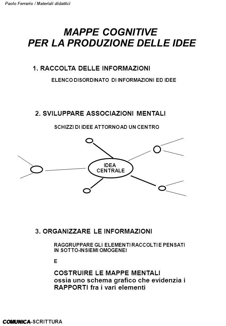 Paolo Ferrario / Materiali didattici MAPPE COGNITIVE PER LA PRODUZIONE DELLE IDEE 1. RACCOLTA DELLE INFORMAZIONI ELENCO DISORDINATO DI INFORMAZIONI ED