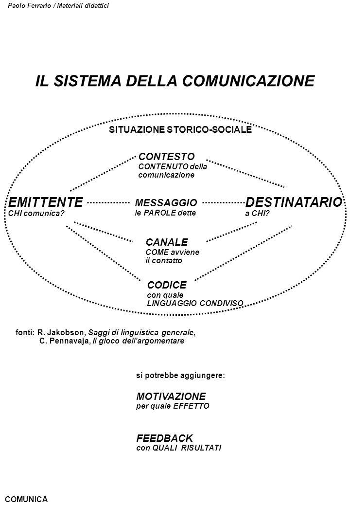 Paolo Ferrario / Materiali didattici IL SISTEMA DELLA COMUNICAZIONE EMITTENTE CHI comunica? DESTINATARIO a CHI? CONTESTO CONTENUTO della comunicazione