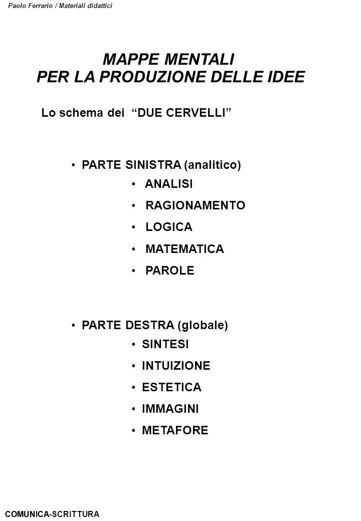 Paolo Ferrario / Materiali didattici MAPPE MENTALI PER LA PRODUZIONE DELLE IDEE Lo schema dei DUE CERVELLI PARTE SINISTRA (analitico) ANALISI RAGIONAM