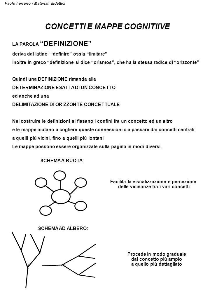 Paolo Ferrario / Materiali didattici CONCETTI E MAPPE COGNITIIVE LA PAROLA DEFINIZIONE deriva dal latino definire ossia limitare inoltre in greco defi