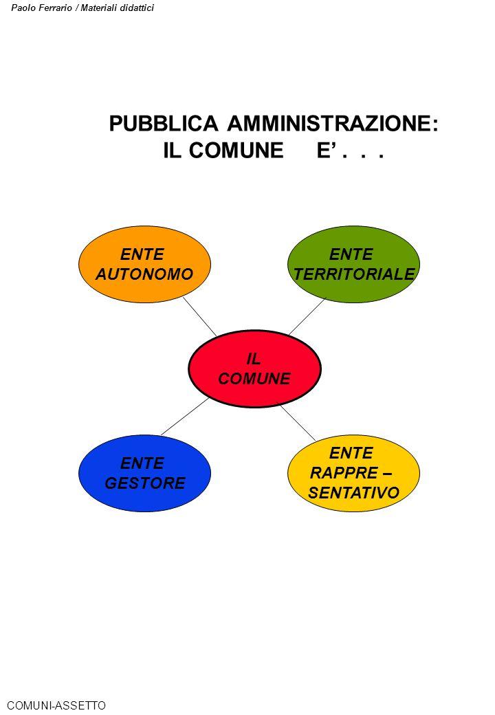 Paolo Ferrario / Materiali didattici ENTE AUTONOMO IL COMUNE ENTE TERRITORIALE ENTE RAPPRE – SENTATIVO ENTE GESTORE PUBBLICA AMMINISTRAZIONE: IL COMUN