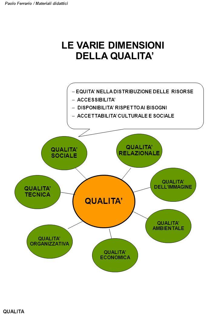 Paolo Ferrario / Materiali didattici QUALITA SOCIALE QUALITA TECNICA QUALITA ORGANIZZATIVA – EQUITA NELLA DISTRIBUZIONE DELLE RISORSE – ACCESSIBILITA