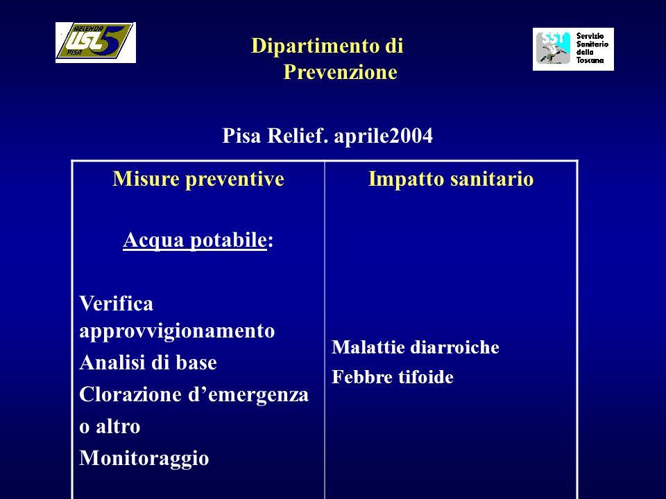Dipartimento di Prevenzione Pisa Relief. aprile2004 Misure preventive Acqua potabile: Verifica approvvigionamento Analisi di base Clorazione demergenz