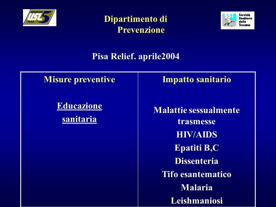 Dipartimento di Prevenzione Pisa Relief. aprile2004 Misure preventive Educazione sanitaria Impatto sanitario Malattie sessualmente trasmesse HIV/AIDS