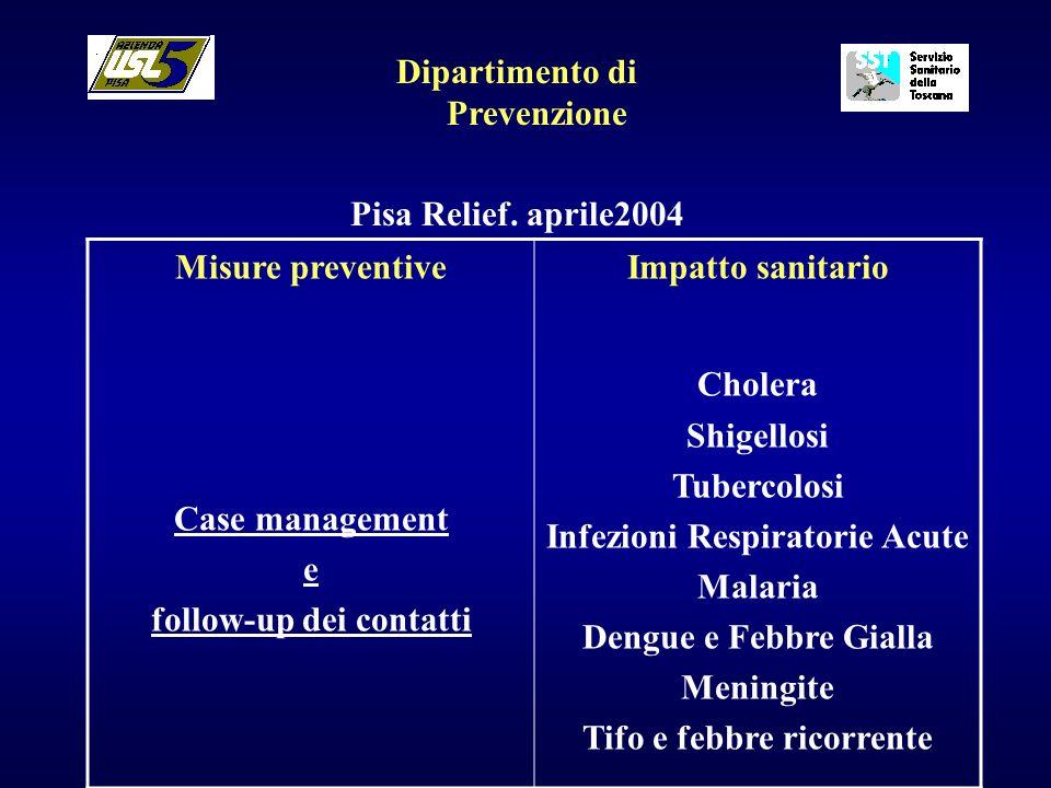 Dipartimento di Prevenzione Pisa Relief. aprile2004 Misure preventive Case management e follow-up dei contatti Impatto sanitario Cholera Shigellosi Tu