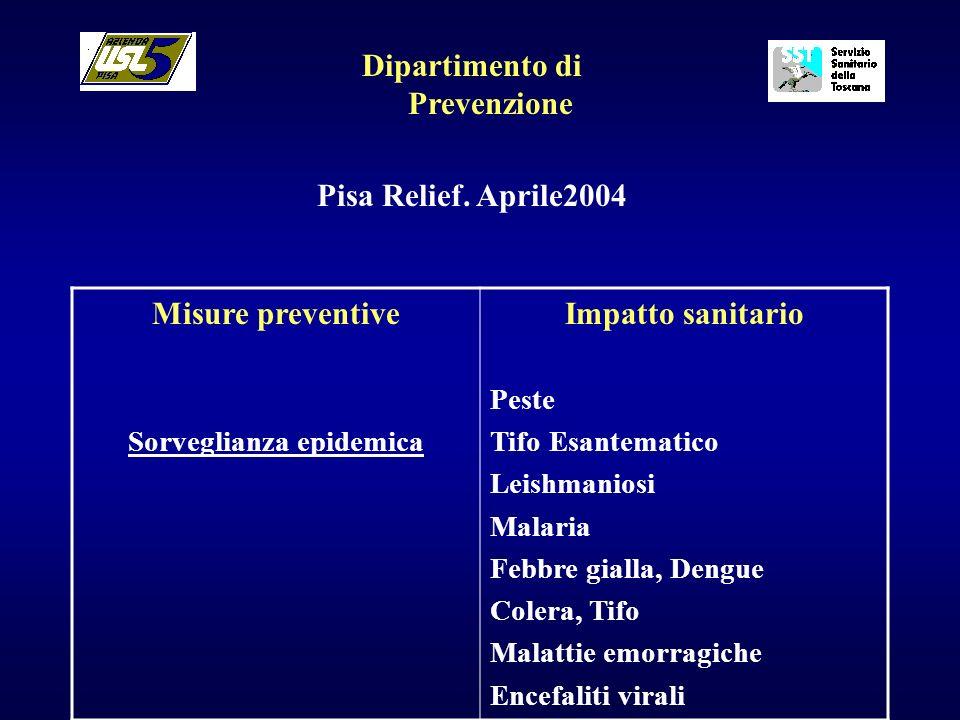 Dipartimento di Prevenzione Pisa Relief. Aprile2004 Misure preventive Sorveglianza epidemica Impatto sanitario Peste Tifo Esantematico Leishmaniosi Ma