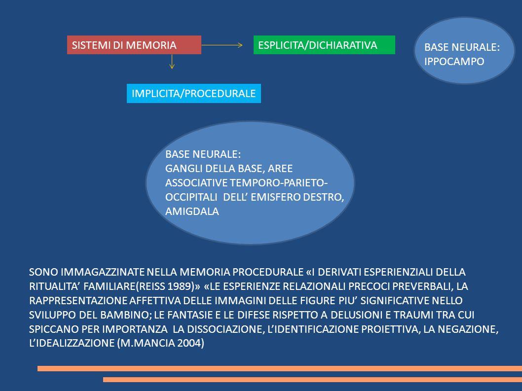 SISTEMI DI MEMORIAESPLICITA/DICHIARATIVA IMPLICITA/PROCEDURALE BASE NEURALE: IPPOCAMPO BASE NEURALE: GANGLI DELLA BASE, AREE ASSOCIATIVE TEMPORO-PARIE
