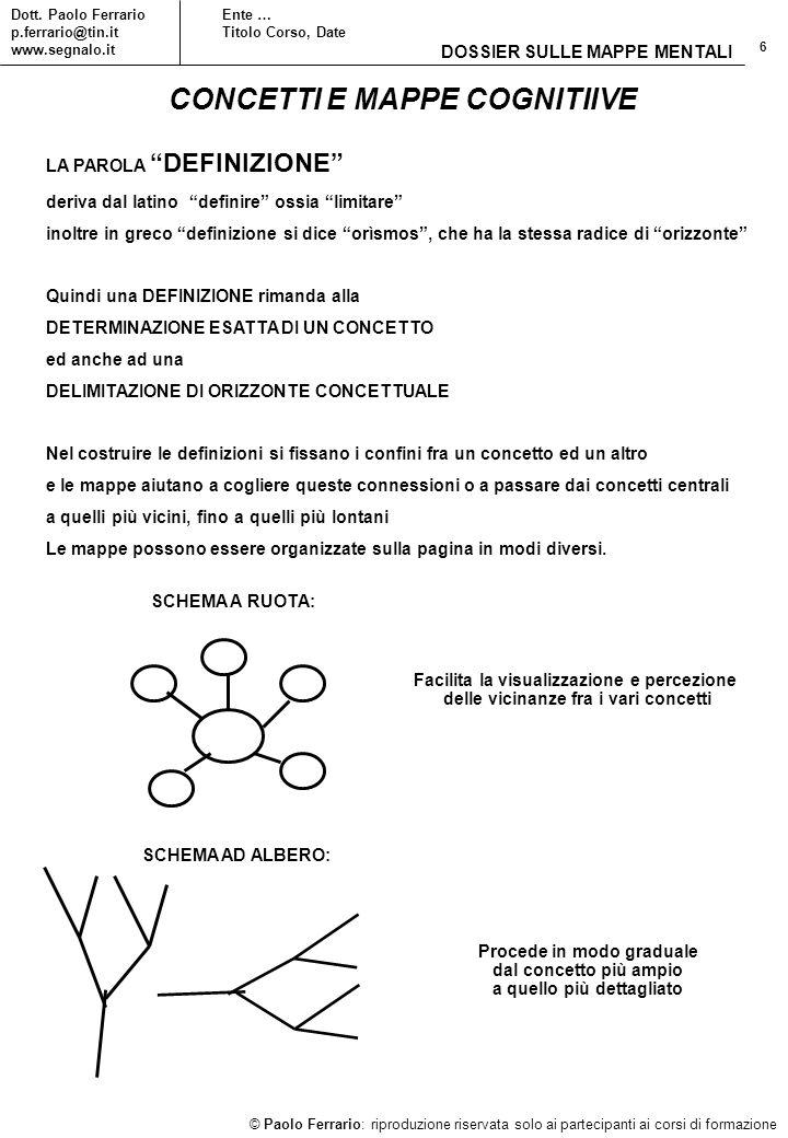 6 © Paolo Ferrario: riproduzione riservata solo ai partecipanti ai corsi di formazione Dott. Paolo Ferrario p.ferrario@tin.it www.segnalo.it Ente … Ti