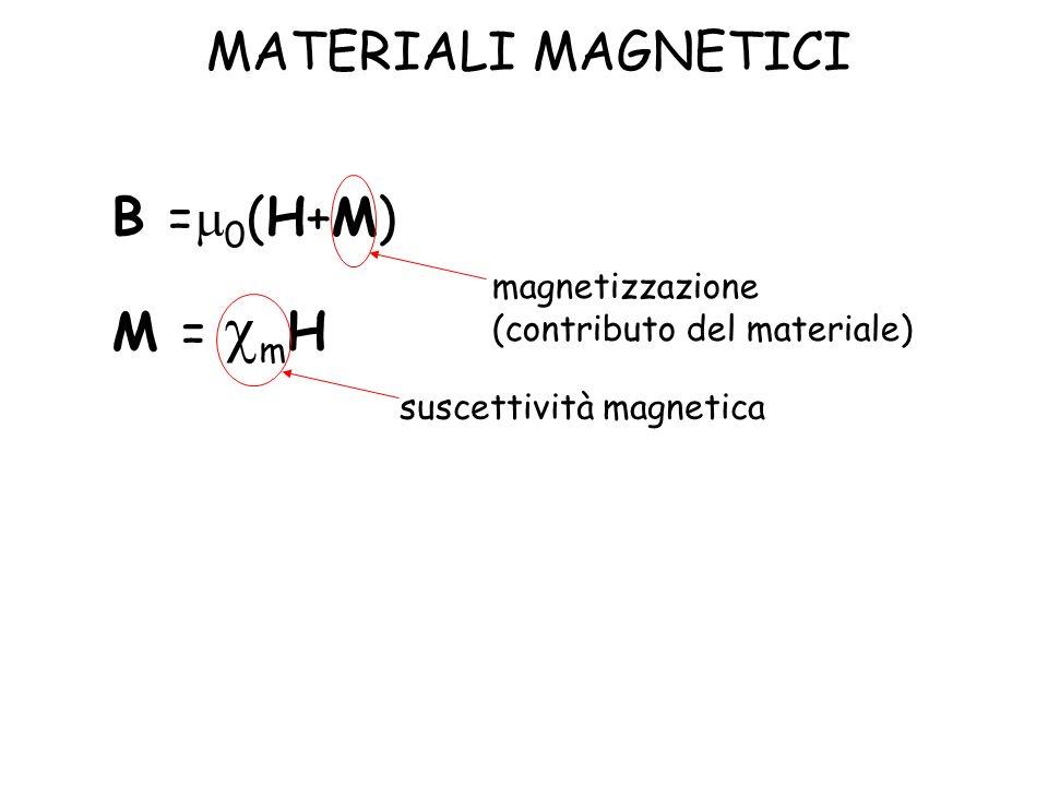 B = 0 (H+M) M = m H suscettività magnetica magnetizzazione (contributo del materiale) MATERIALI MAGNETICI