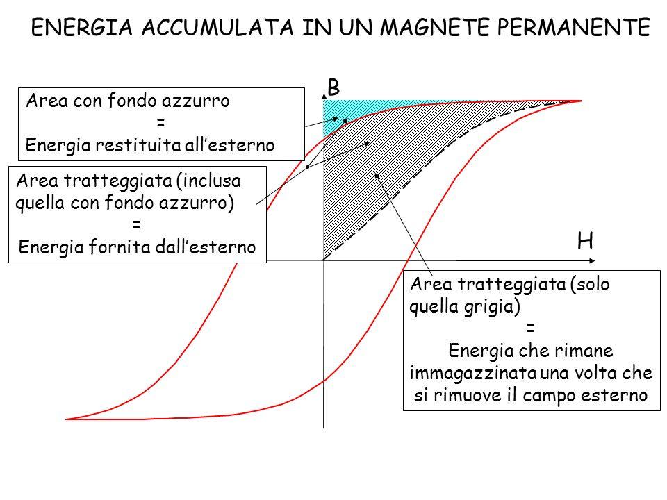 H B ENERGIA ACCUMULATA IN UN MAGNETE PERMANENTE Area tratteggiata (inclusa quella con fondo azzurro) = Energia fornita dallesterno Area con fondo azzu