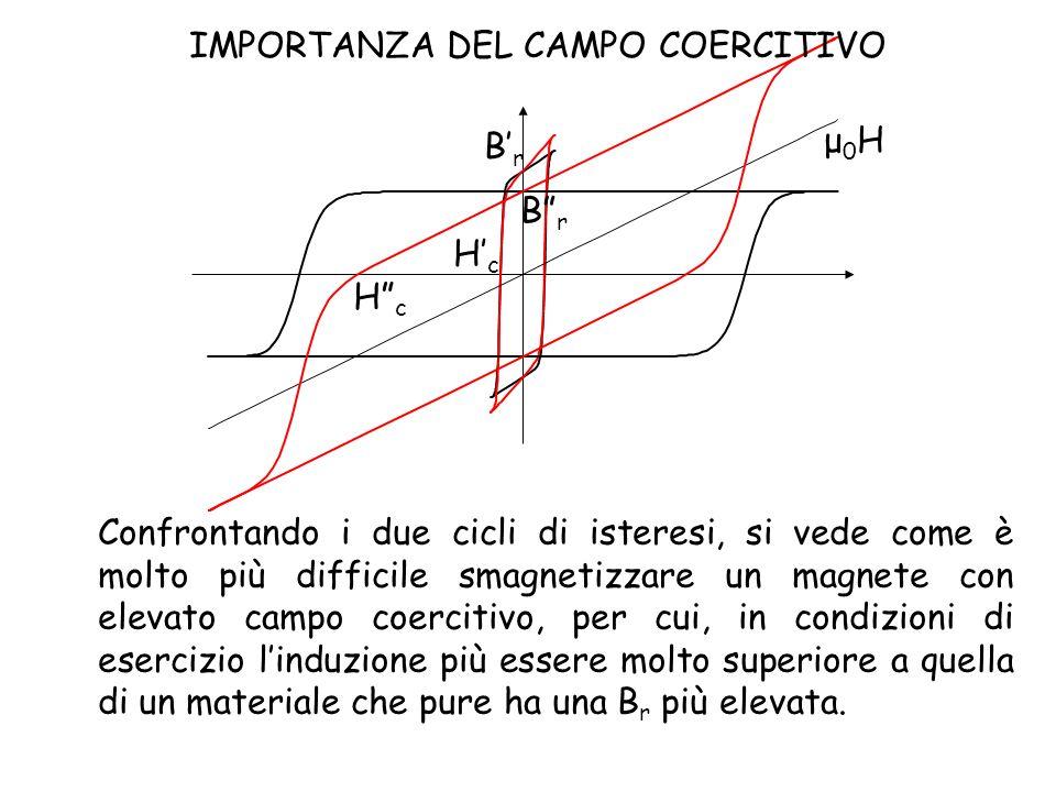 μ0Hμ0H IMPORTANZA DEL CAMPO COERCITIVO Confrontando i due cicli di isteresi, si vede come è molto più difficile smagnetizzare un magnete con elevato c