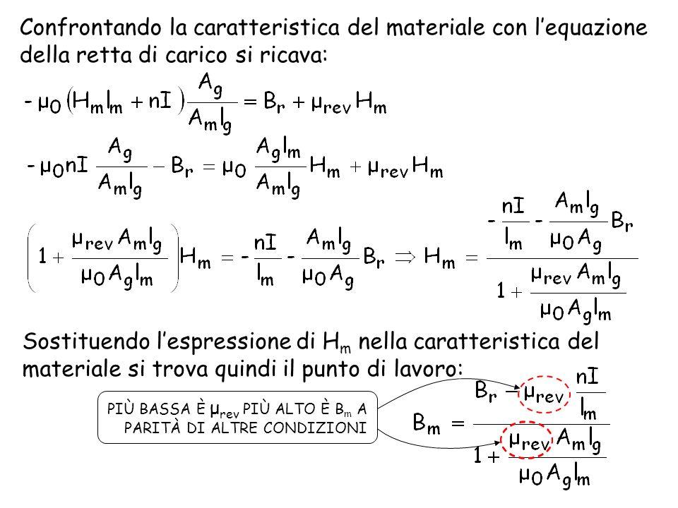 Confrontando la caratteristica del materiale con lequazione della retta di carico si ricava: Sostituendo lespressione di H m nella caratteristica del